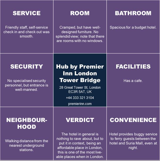 hub-by-premier-inn-london-tower-bridge-infogram