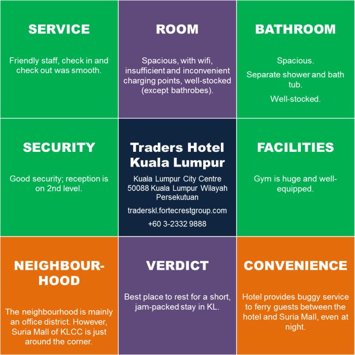 traders-hotel-kl-infogram