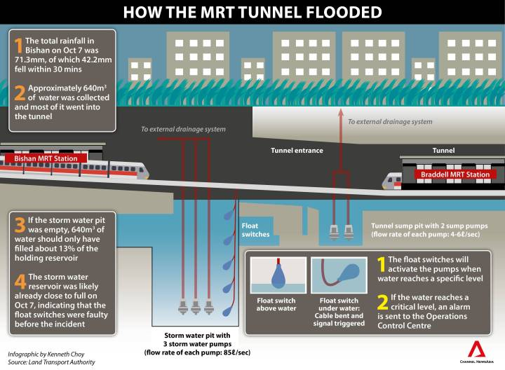 infographic--how-the-mrt-tunnel-flooded
